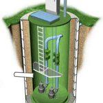 Особенности и преимущества канализационных насосных станций