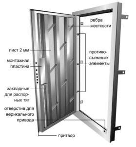 Как установить дверной молоточек