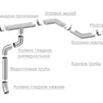 Особенности производства пластиковых водосточных систем